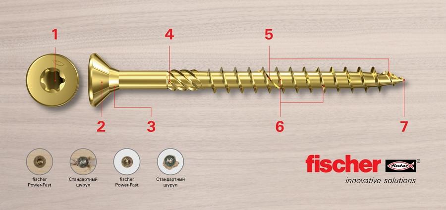 Компания fischer представляет новое поколение саморезов с революционными характеристиками - fischer Power - Fast