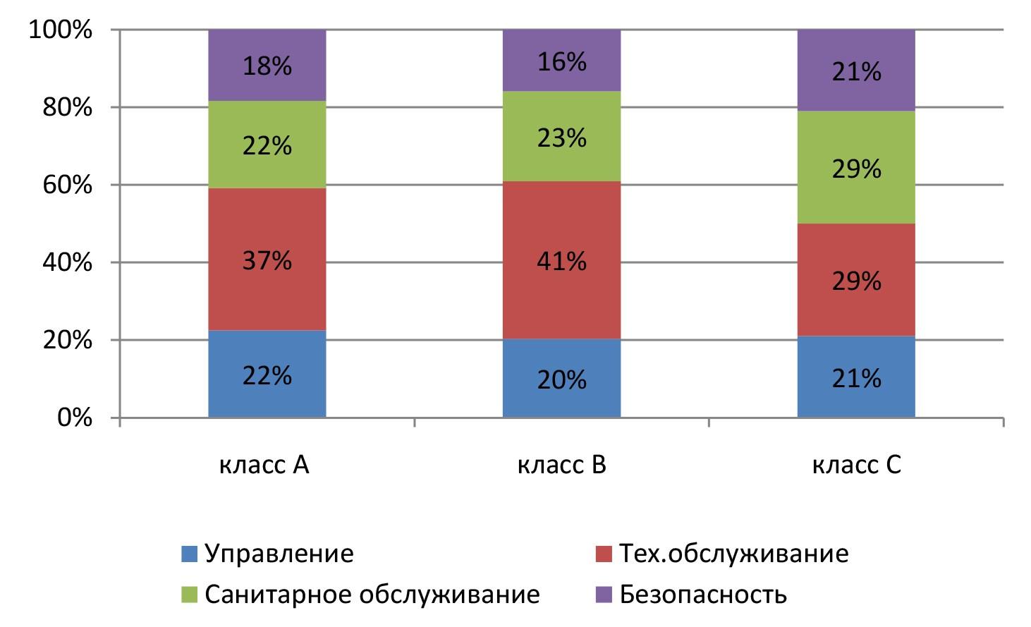 Структура затрат на обслуживание офисных объектов различных категорий