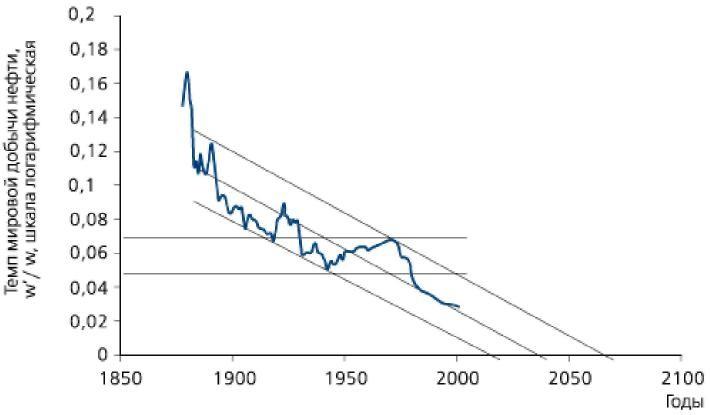 Рис. 2. Динамика темпа мировой добычи нефти