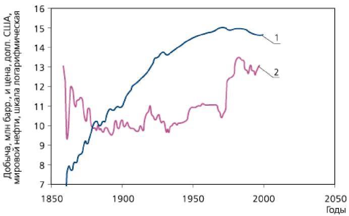 Рис. 1. Динамика мировой добычи нефти (1) и цен на нее (2)