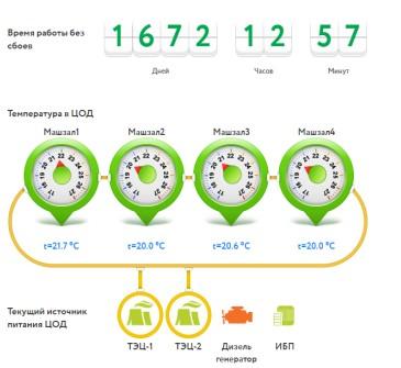 Технологические параметры ЦОДа КРОК «Компрессор»